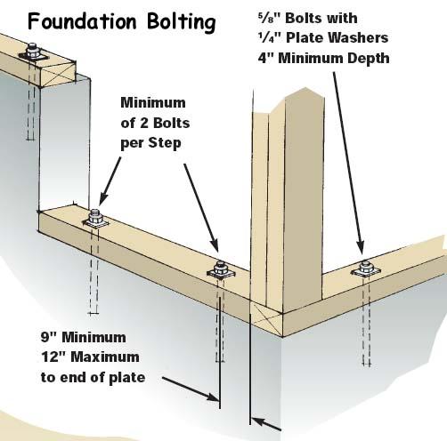 foundation-anchor-bolts